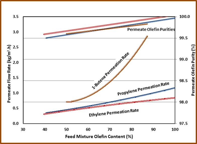Imtex Olefin Separation Performance for Ethylene, Propylene and 1-Butene
