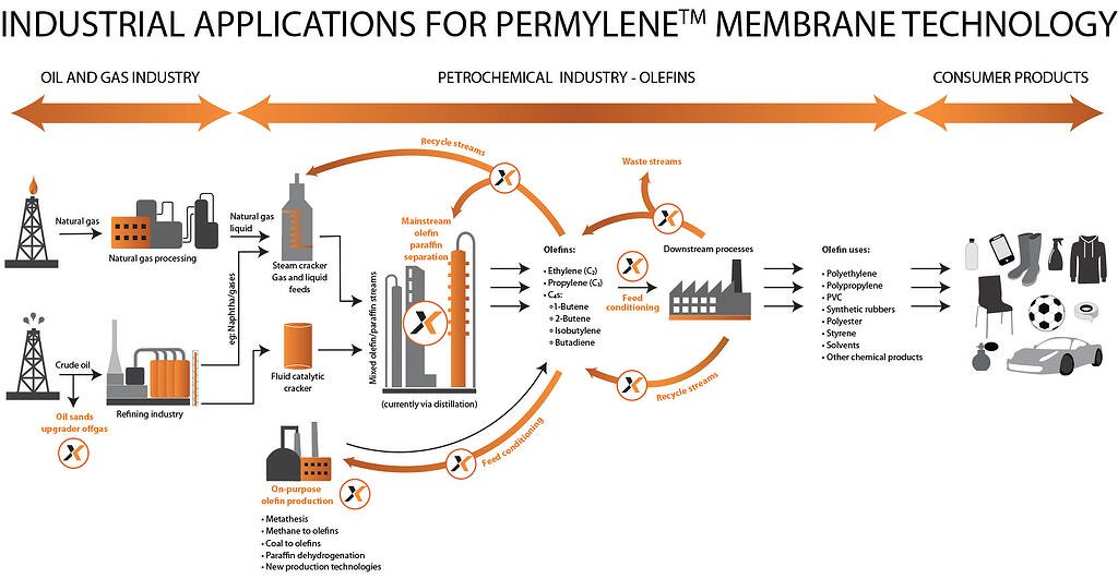 Industrial Applications for Permylene
